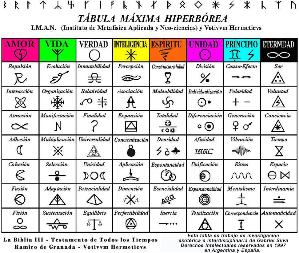 La necesitas para comprender mejor los textos. También para conocer los  símbolos herméticos reales.